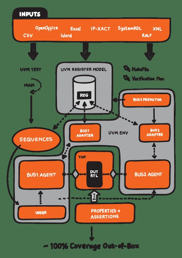 Agnisys ARV Advanced SoC Verification Tools