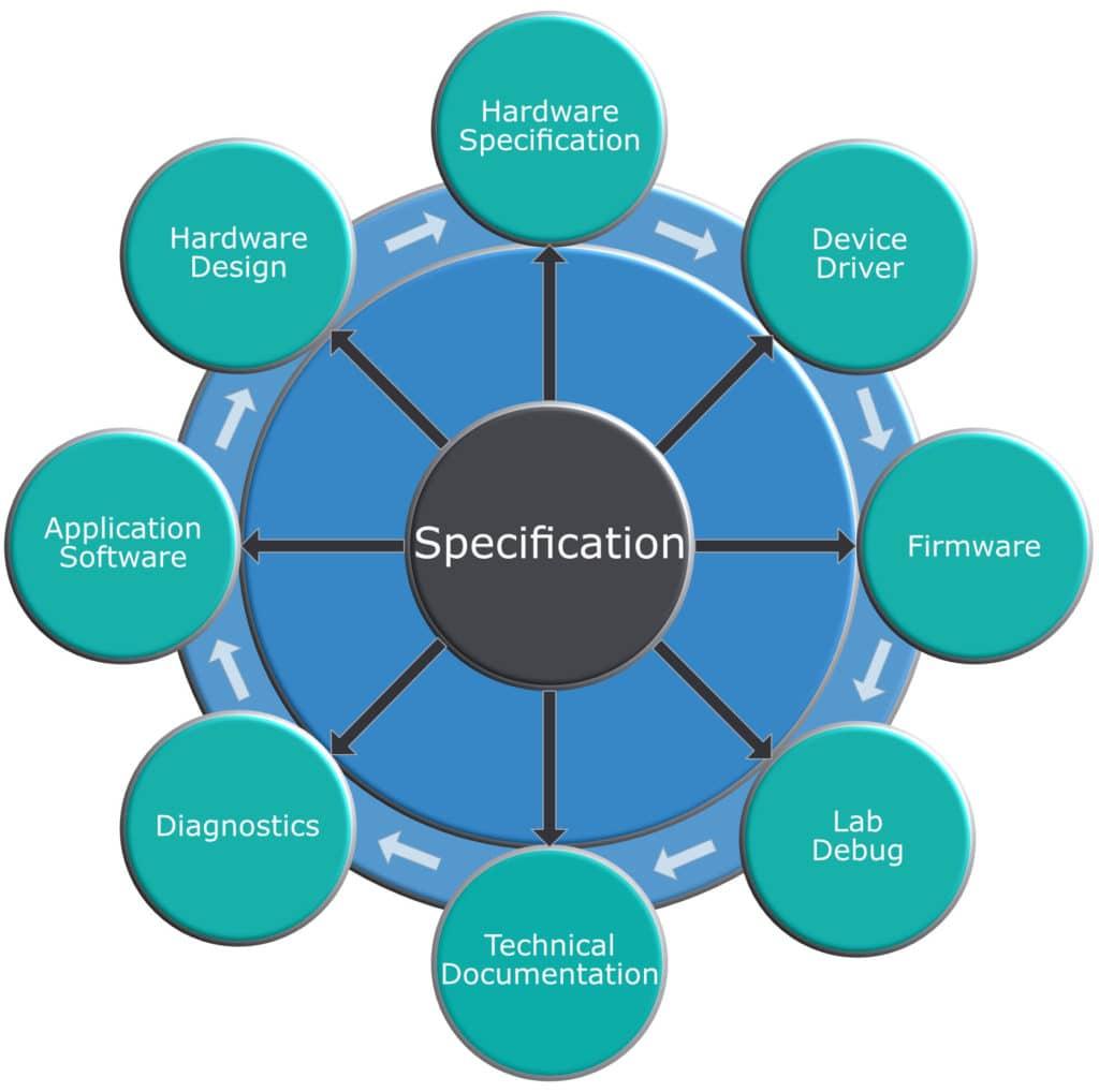 Registerspezifikation