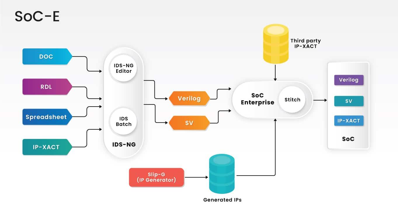 Agnisys System-on-Chip Enterprise