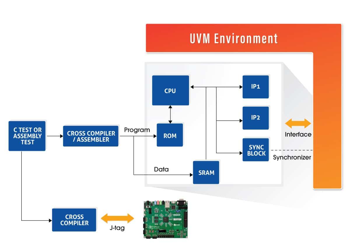 Agnisys UVM-C based SOC verification environment