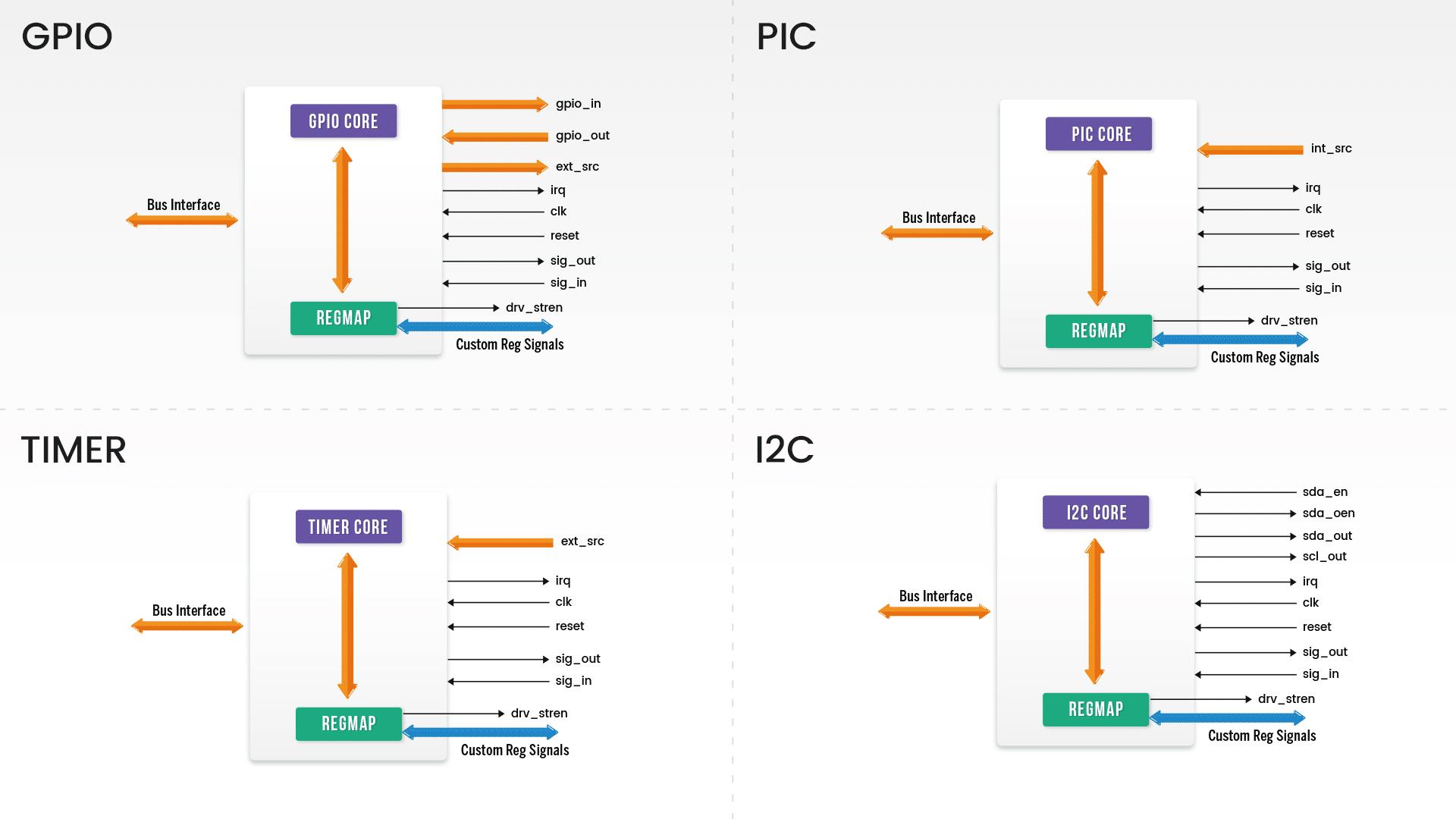 Agnisys standard programming sequences