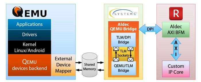 Aldec Hardware Software Co Simulation
